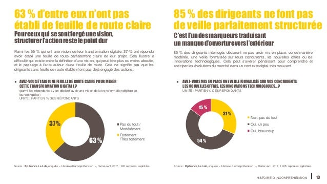 HISTOIRE D'INCOMPREHENSION 13 63 % d'entre eux n'ont pas établi de feuille deroute claire Pourceuxquisesontforgéunevision,...
