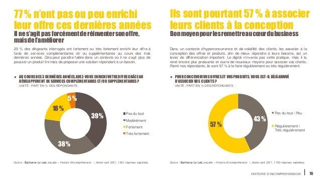 HISTOIRE D'INCOMPREHENSION 16 77% n'ont pas ou peu enrichi leur offre ces dernières années Il nes'agit pasforcémentderéinv...