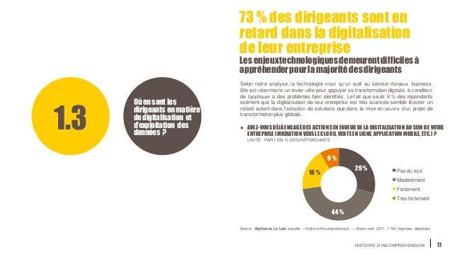 HISTOIRE D'INCOMPREHENSION 17 73 % des dirigeants sont en retard dans la digitalisation de leur entreprise Les enjeuxtechn...