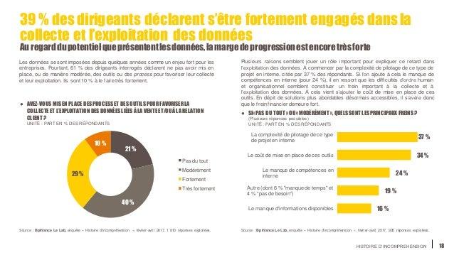 HISTOIRE D'INCOMPREHENSION 18 39 % des dirigeants déclarent s'être fortement engagés dans la collecte et l'exploitation de...