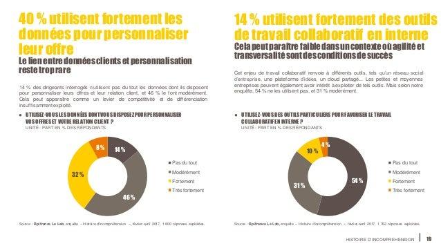 HISTOIRE D'INCOMPREHENSION 19 40 % utilisent fortement les données pourpersonnaliser leur offre Le lien entredonnéesclient...