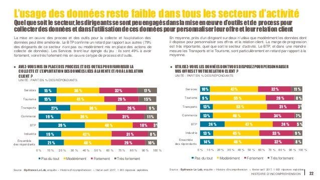 HISTOIRE D'INCOMPREHENSION 22 L'usage des données reste faible dans tous les secteurs d'activité Quelquesoit le secteur,le...