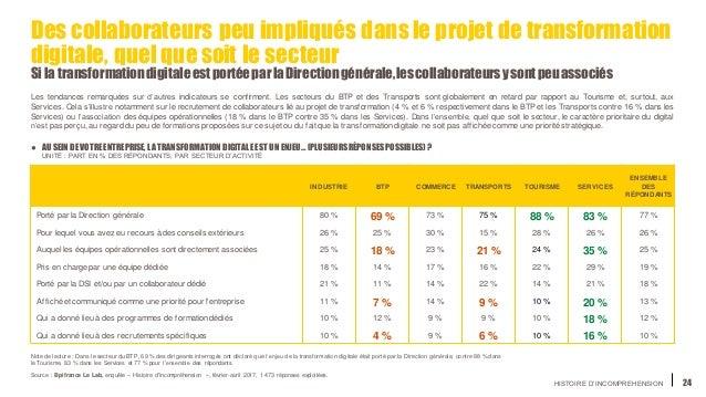 HISTOIRE D'INCOMPREHENSION 24 Des collaborateurs peu impliqués dans le projet de transformation digitale, quel quesoit le ...
