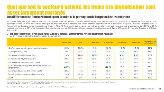 HISTOIRE D'INCOMPREHENSION 25 Quel quesoit le secteur d'activité, les freins à la digitalisation sont assez largement part...