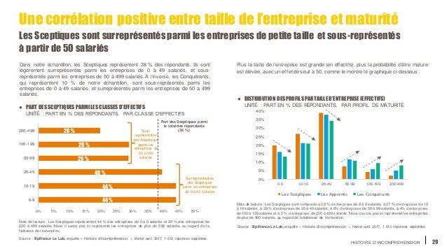 HISTOIRE D'INCOMPREHENSION 44 % 44 % 40 % 29 % 29 % 20 % 0% 5% 10% 15% 20% 25% 30% 35% 40% 45% 50% 0-9 10-19 20-49 50-99 1...