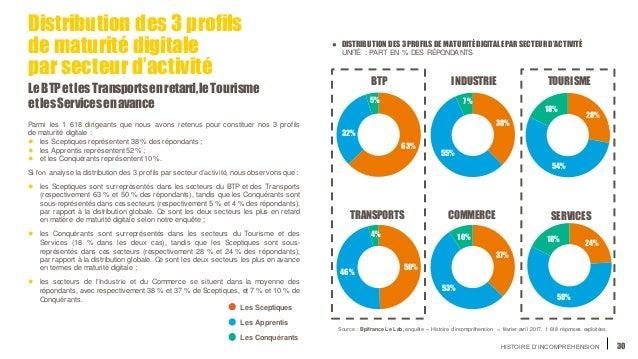 HISTOIRE D'INCOMPREHENSION 30 63% 32% 5% BTP 50% 46% 4% TRANSPORTS 38% 55% 7% INDUSTRIE 37% 53% 10% COMMERCE 28% 54% 18% T...