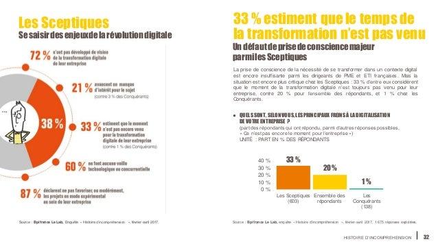 HISTOIRE D'INCOMPREHENSION 32 Les Sceptiques Sesaisirdesenjeuxdelarévolutiondigitale 33 % 20% 1 % 0 % 10 % 20 % 30 % 40 % ...