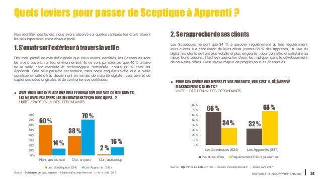 HISTOIRE D'INCOMPREHENSION 34 Quels leviers pour passer deSceptiqueà Apprenti ? 0% 10% 20% 30% 40% 50% 60% 70% 80% Non, pa...