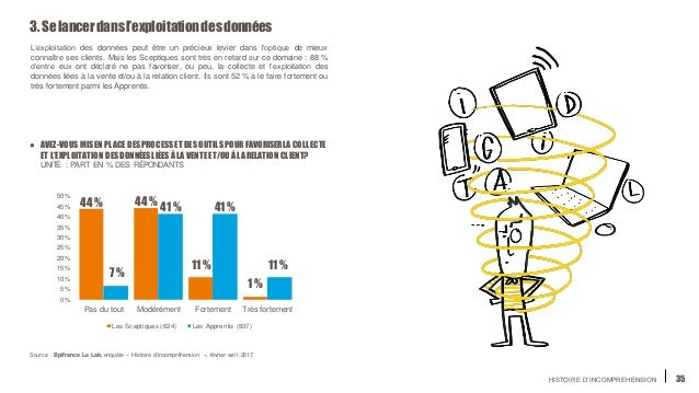 HISTOIRE D'INCOMPREHENSION 35 0% 5% 10% 15% 20% 25% 30% 35% 40% 45% 50% Pas du tout Modérément Fortement Très fortement Le...