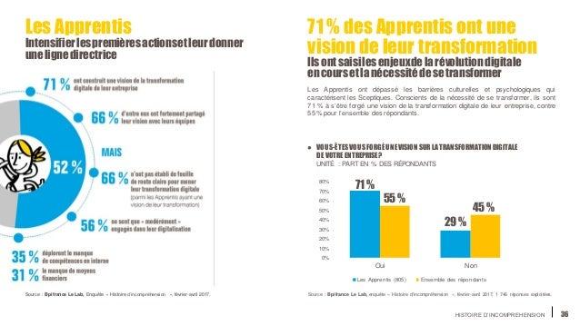 HISTOIRE D'INCOMPREHENSION 36 0% 10% 20% 30% 40% 50% 60% 70% 80% Oui Non Les Apprentis (805) Ensemble des répondants ● VOU...