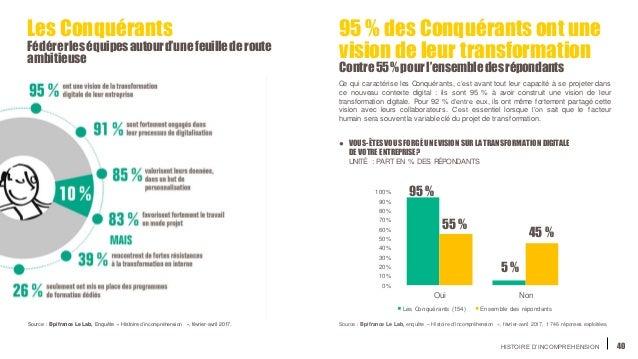 HISTOIRE D'INCOMPREHENSION 40 0% 10% 20% 30% 40% 50% 60% 70% 80% 90% 100% Oui Non Les Conquérants (154) Ensemble des répon...