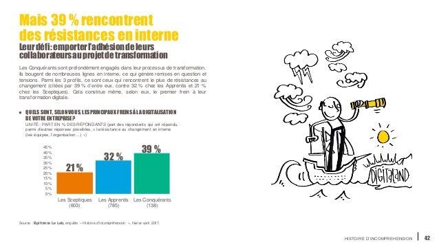 HISTOIRE D'INCOMPREHENSION 42 Mais 39 %rencontrent des résistances en interne Leurdéfi:emporterl'adhésiondeleurs collabora...