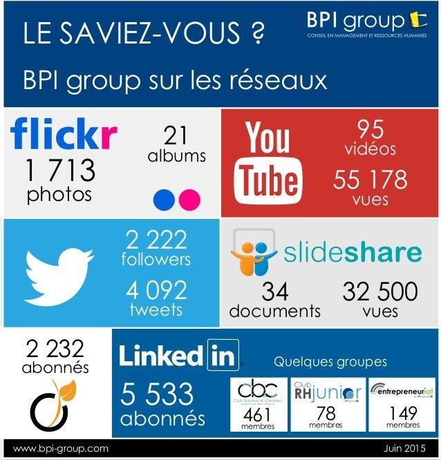 5 533 abonnés Quelques groupes 32 500 vues 34 documents 2 232 abonnés 2 222 followers 4 092 tweets Juin 2015www.bpi-group....