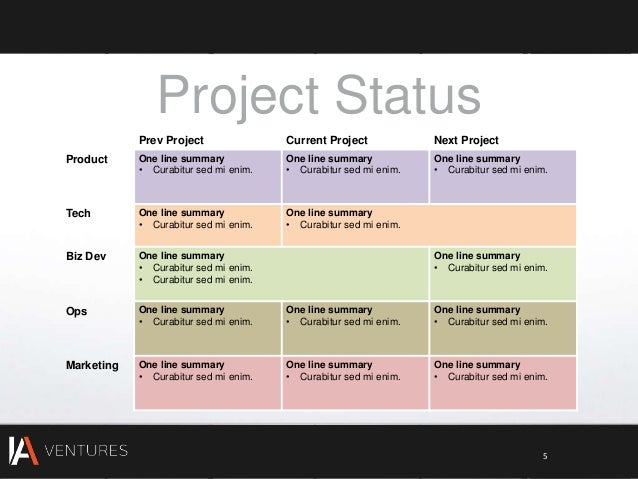 Investor update template for Project status executive summary template