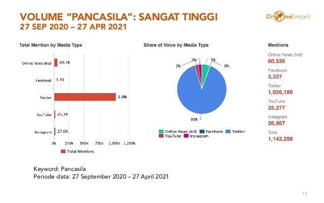 """VOLUME """"PANCASILA"""": SANGAT TINGGI 27 SEP 2020 – 27 APR 2021 12 Keyword: Pancasila Periode data: 27 September 2020 – 27 Apr..."""