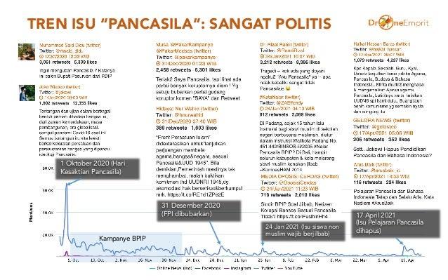 """TREN ISU """"PANCASILA"""": SANGAT POLITIS 13 1 Oktober 2020 (Hari Kesaktian Pancasila) 31 Desember 2020 (FPI dibubarkan) 17 Apr..."""