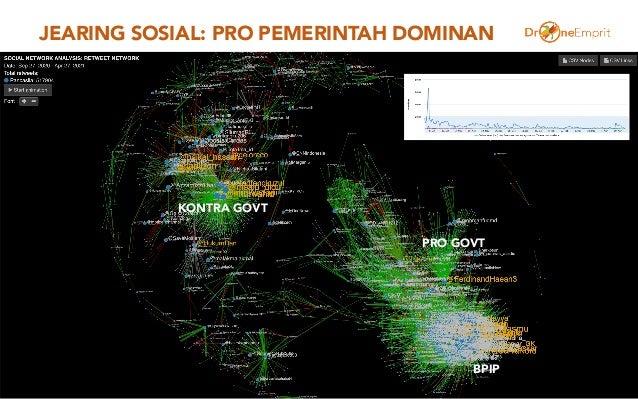 JEARING SOSIAL: PRO PEMERINTAH DOMINAN 16 KONTRA GOVT PRO GOVT BPIP