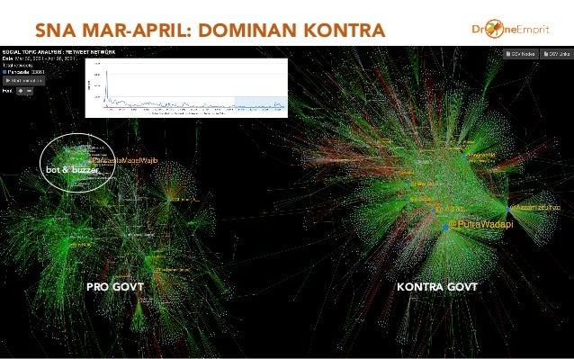 SNA MAR-APRIL: DOMINAN KONTRA 18 KONTRA GOVT PRO GOVT bot & buzzer