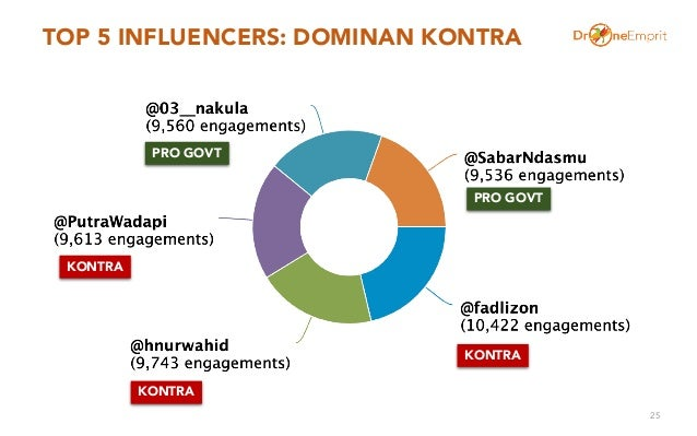 TOP 5 INFLUENCERS: DOMINAN KONTRA 25 KONTRA PRO GOVT KONTRA KONTRA PRO GOVT