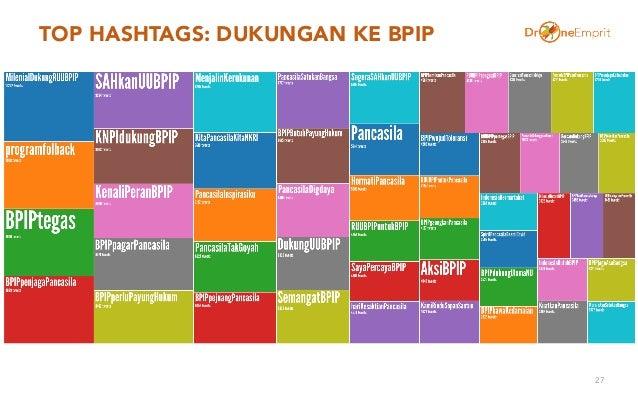 TOP HASHTAGS: DUKUNGAN KE BPIP 27