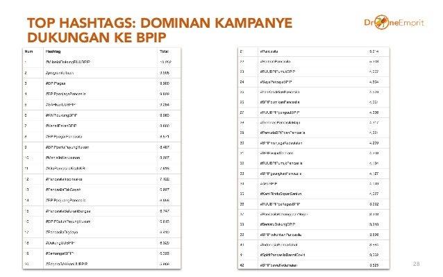 TOP HASHTAGS: DOMINAN KAMPANYE DUKUNGAN KE BPIP 28