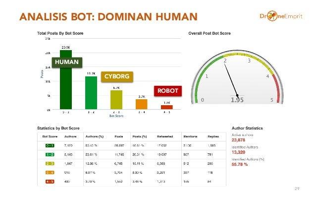 ANALISIS BOT: DOMINAN HUMAN 29 ROBOT HUMAN CYBORG