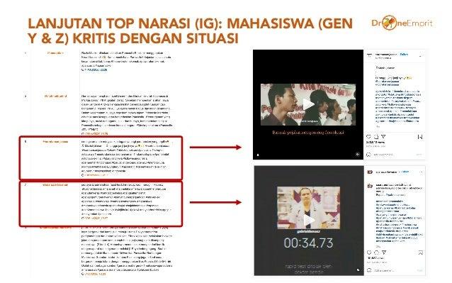 LANJUTAN TOP NARASI (IG): MAHASISWA (GEN Y & Z) KRITIS DENGAN SITUASI 33