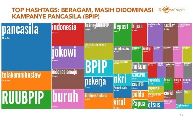 TOP HASHTAGS: BERAGAM, MASIH DIDOMINASI KAMPANYE PANCASILA (BPIP) 34