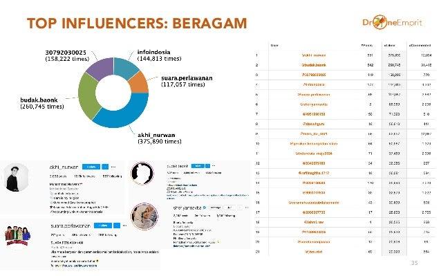 TOP INFLUENCERS: BERAGAM 35
