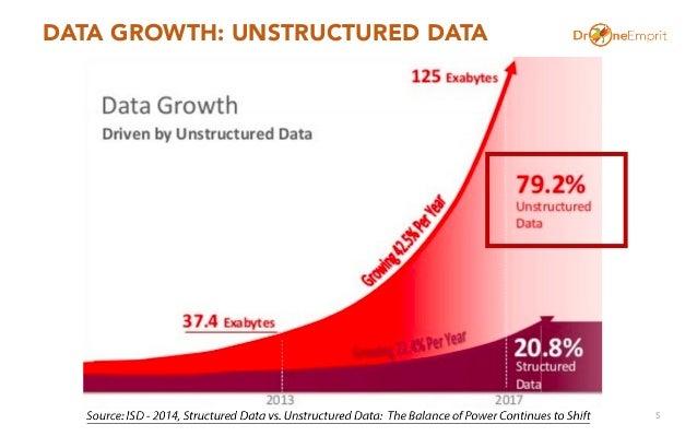 DATA GROWTH: UNSTRUCTURED DATA 5