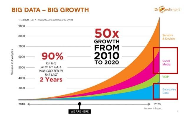BIG DATA – BIG GROWTH 6