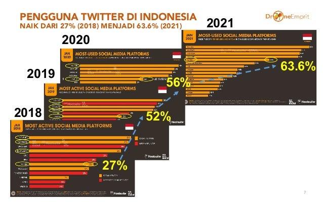 PENGGUNA TWITTER DI INDONESIA NAIK DARI 27% (2018) MENJADI 63.6% (2021) 7 27% 52% 56% 2018 2019 2020 63.6% 2021