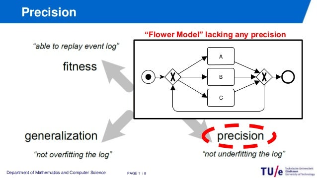 Measuring the Precision of Multi-perspective Process Models Slide 2
