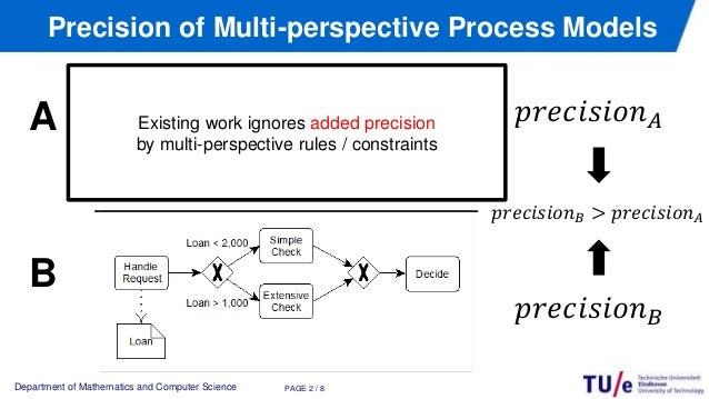 Measuring the Precision of Multi-perspective Process Models Slide 3