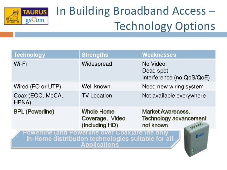 Bpl Access Network 101 V1