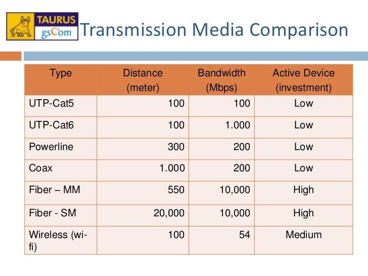 Bpl access network 101 v1 for Cat5e vs cat6