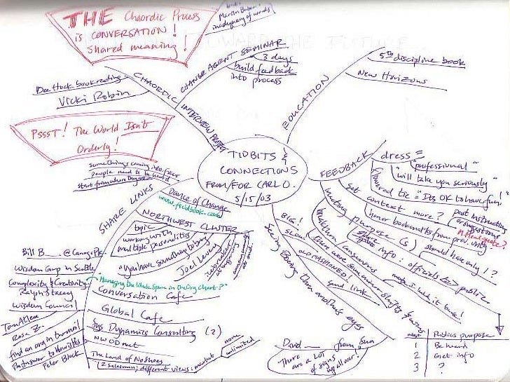 BPL mind map
