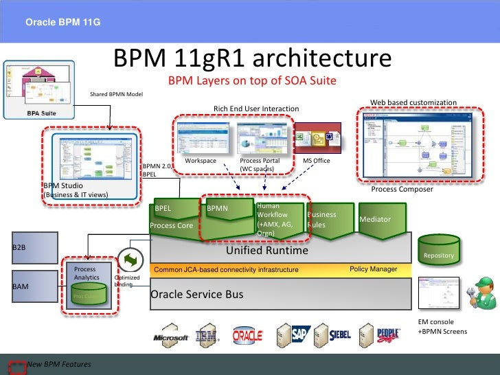 Oracle BPM 11G<br />EAIESB  Software Solutions – SOA Suites<br />BPM 11gR1 architectureBPM Layers on top of SOA Suite<br /...