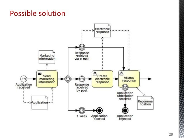 Possible solution 29