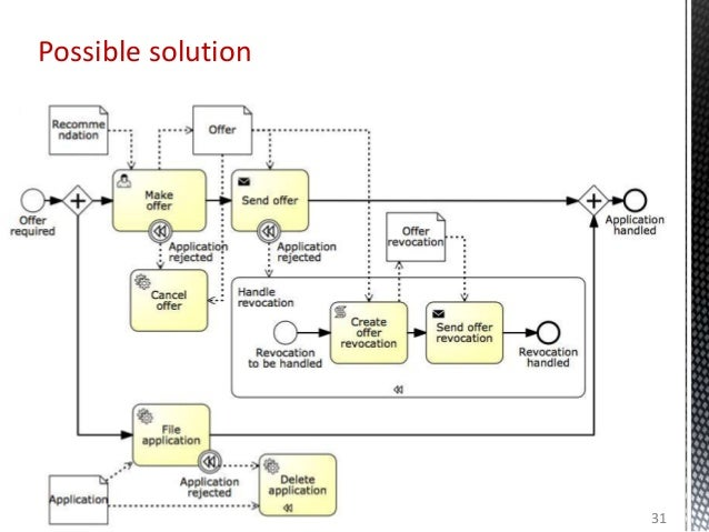 31 Possible solution