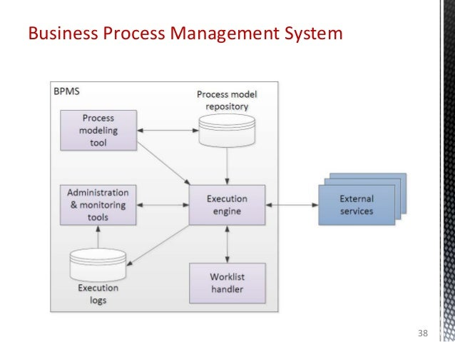 Business Process Management System 38