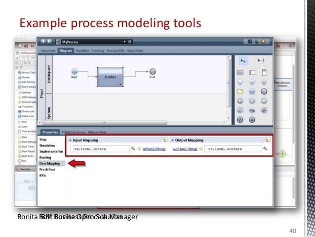 Example process modeling tools 40 Bonita Soft Bonita Open SolutionIBM Business Process Manager