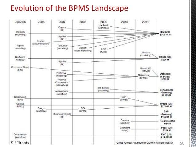 Evolution of the BPMS Landscape © BPTrends 50