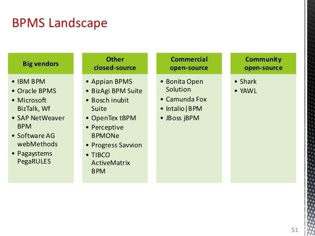 BPMS Landscape 51 Big vendors • IBM BPM • Oracle BPMS • Microsoft BizTalk, Wf • SAP NetWeaver BPM • Software AG webMethods...
