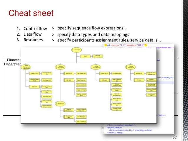 Cheat sheet 1. Control flow 2. Data flow 3. Resources > specify sequence flow expressions… > specify data types and data m...