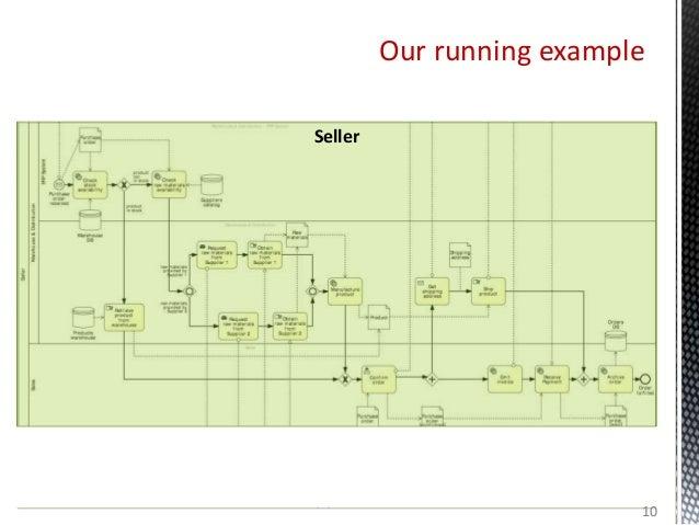 Our running example Customer Supplier 1 Supplier 2 Seller 10