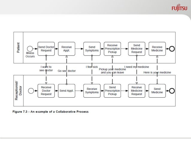 Example of Knowledge Work