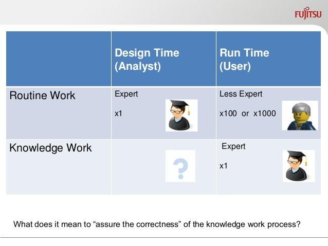 Change Horizon vs. Process Duration  process variant a  variant b  variant c  time 