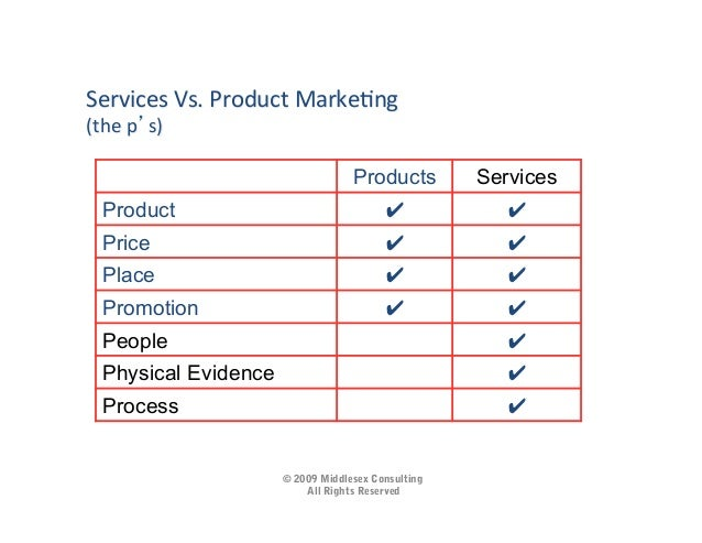 marketing of physical product vs services Is there a difference in marketing a digital product vs a physical product update cancel ad by aha so, my view is, no, there is no difference in marketing a digital vs physical product what is different is the channel, the marketing vehicles that you use.
