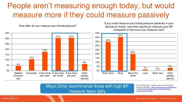 Blood pressure market research study - November 2020 Slide 3